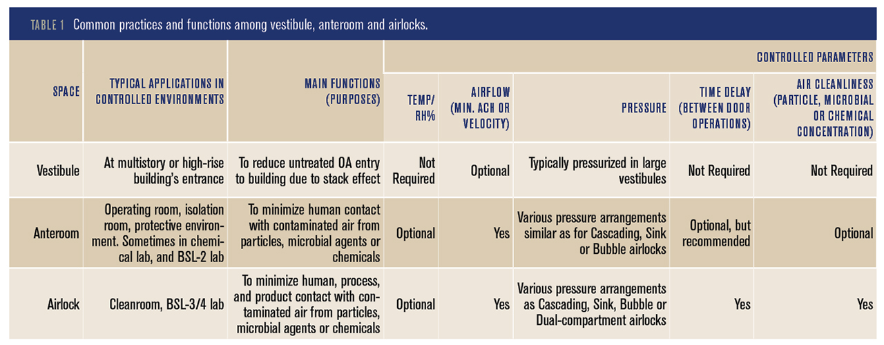 Cleanroom Airlock Performance And Beyond