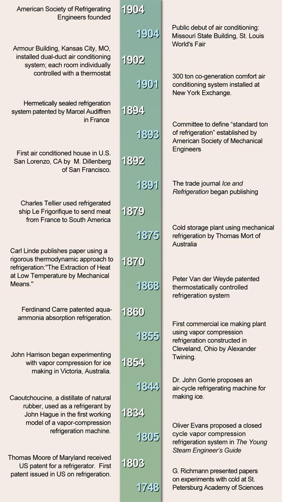 history of refrigeration timeline 1748 1904