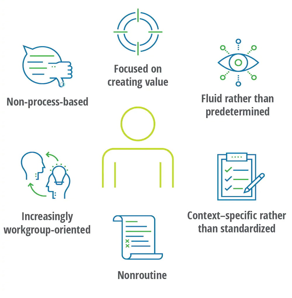 Industry 4.0 is redefining work, such asmoving the workforce and workplace away from thinking of work as tasks and evolving work to be higher-value activities. Source: Deloitte Insights